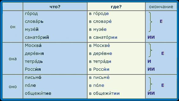 In Russian Nouns 8