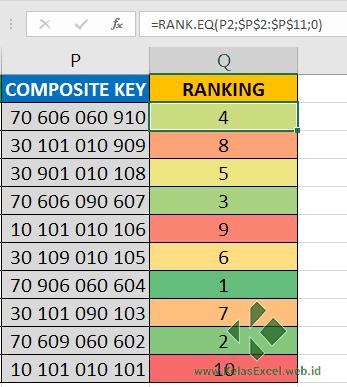 Rumus Excel untuk Membuat Ranking dengan Banyak Kriteria pada Microsoft Excel dengan Composit Key