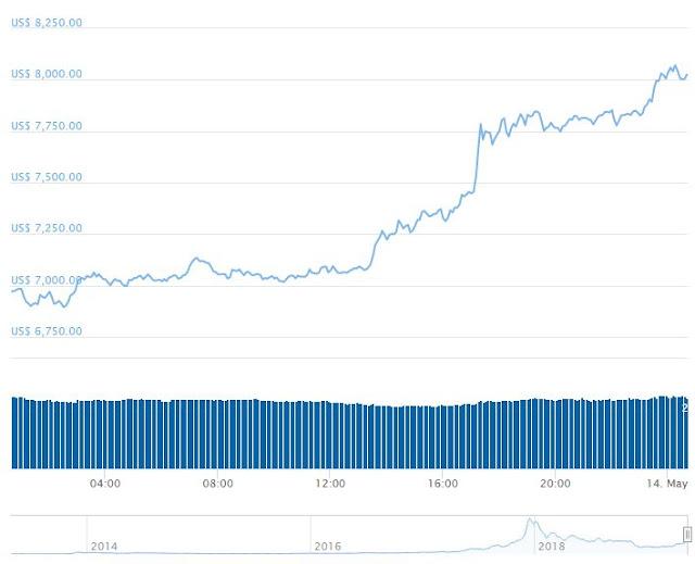 جدول يوضح استمرارية عمل البيتكوين ( Bitcoin ( BTC