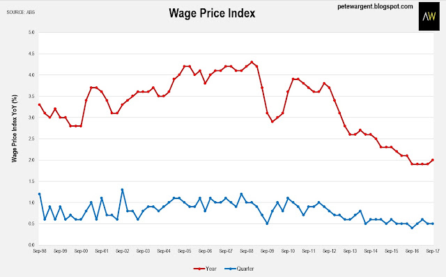 Wages growth chart
