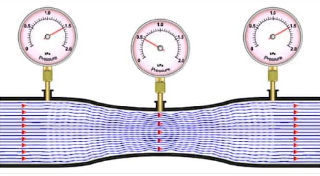 Learn CHE: Fluid Flow
