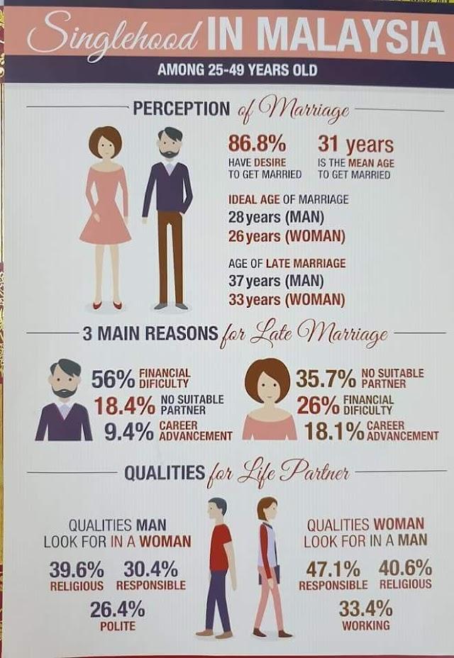 Kenapa Ramai Memilih Untuk Membujang?