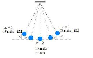 pengertian energi kinetik