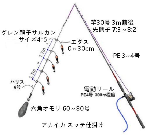 関西の船釣りで釣れる 竿とリール 剣先イカ仕掛け