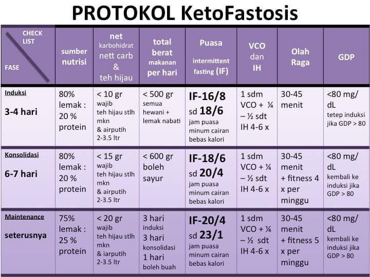 Baca Ini Sebelum Diet Ketofastosis