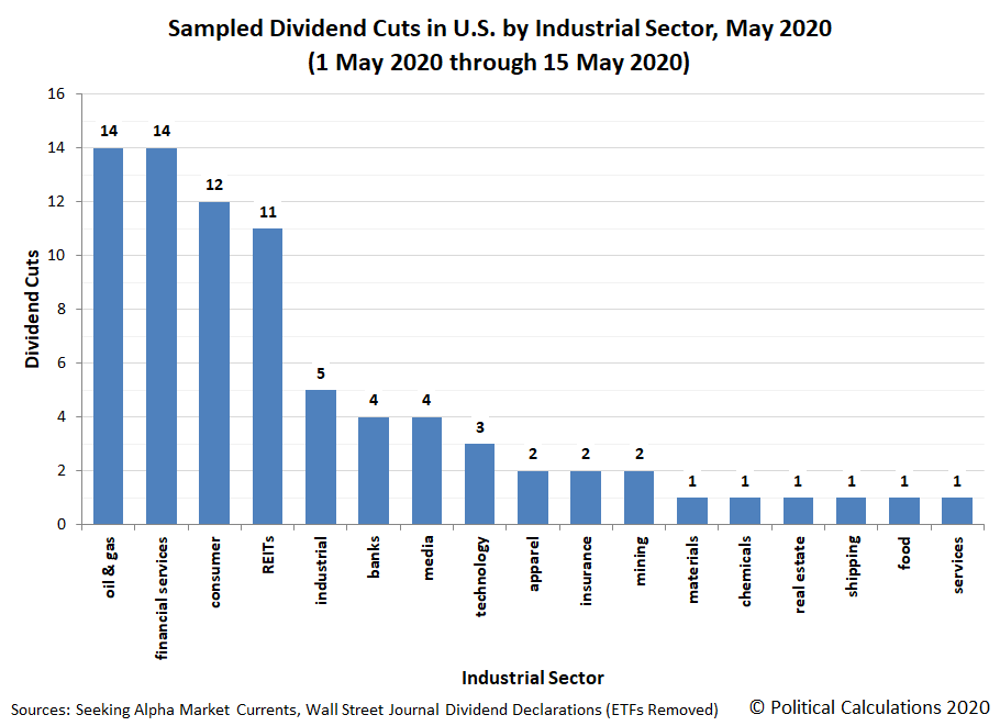 Sampled Dividend Cuts in U.S. by Industrial Sector, 1 May 2020 - 15 May 2020