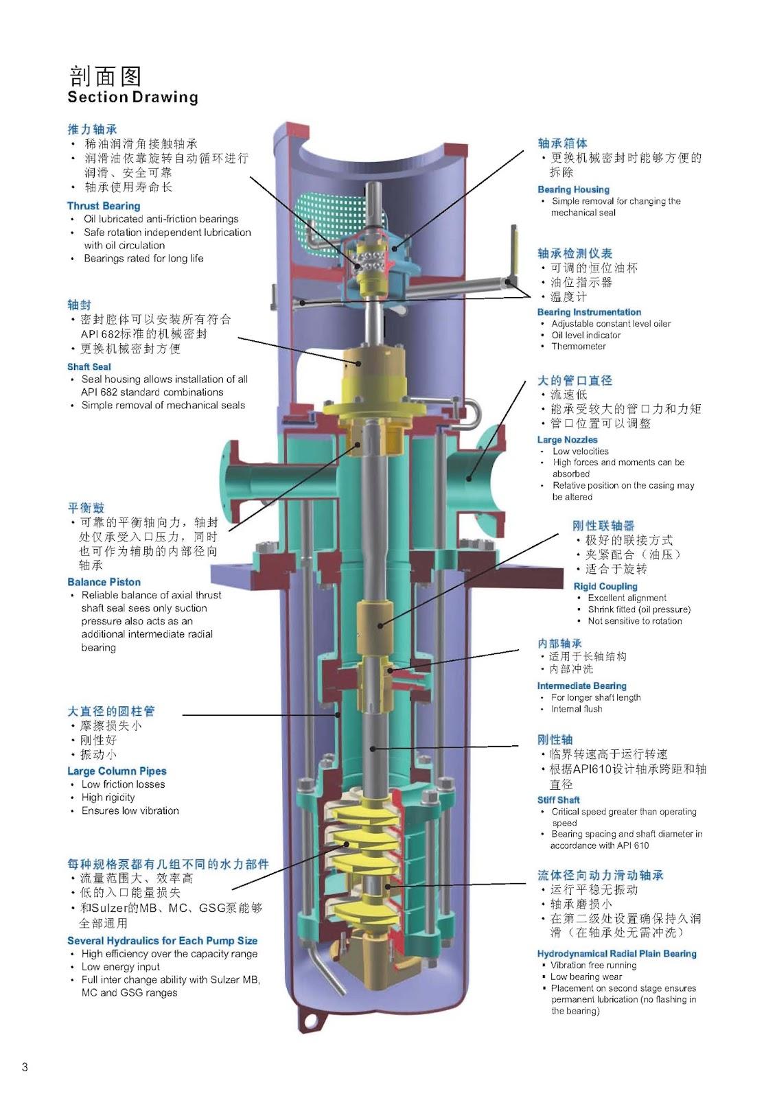 hight resolution of vertical multi stage barrel pumps