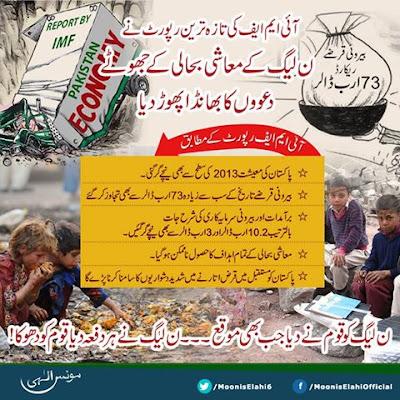 PMLN govt misses all economic growth targets by big margins-آئی ایم ایف کی تازہ ترین رپورٹ نے  ن لیگ کے معاشی بحالی کے جھوٹے دعووں کا بھانڈا پھوڑ دیا-