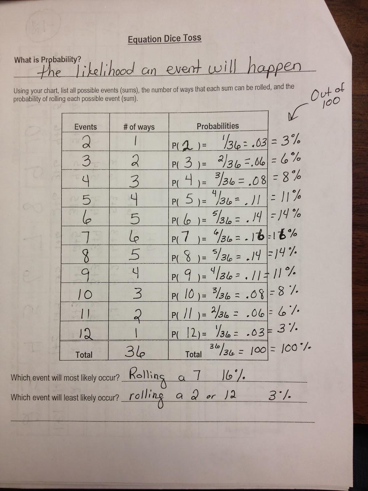 Math With Mrs D Probability Dice Dilemma