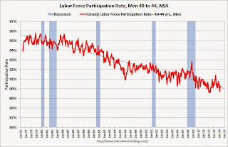 Labor Force Participation Rate, Men, 40 to 44