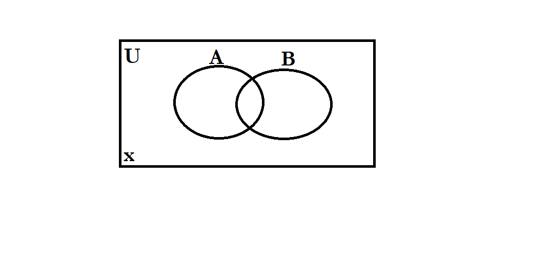 2011 Advanced Math 1st Hour: Chapter 15 Venn Diagrams