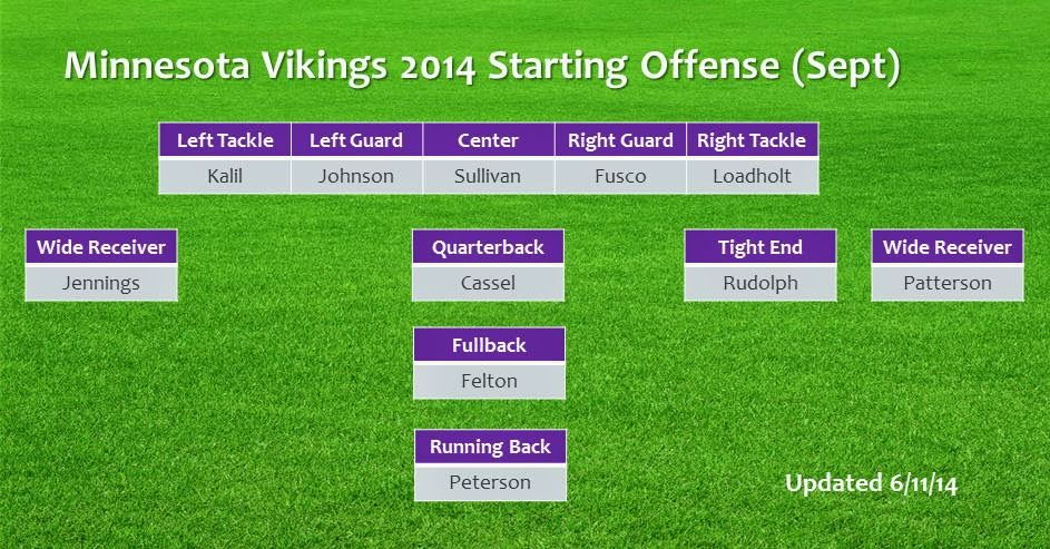 Regarding the lb corp just last week ap reported that in zimmer   scheme greenway will be weak side linebacker first round draft pick anthony also most probable opening day starting lineup for vikings rh allvikesspot