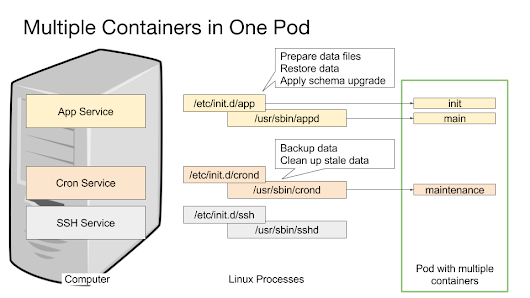 Using Kubernetes with Multiple Containers for Initialization and Maintenance
