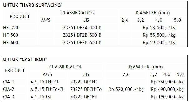 Harga Kawat Las Listrik Elektroda Terbaru 2016