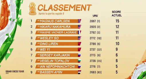 Le classement final du rapide d'échecs d'Abidjan