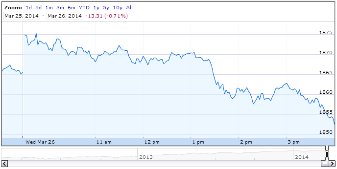 S&P 500, 26 March 2014 - Source: Google Finance