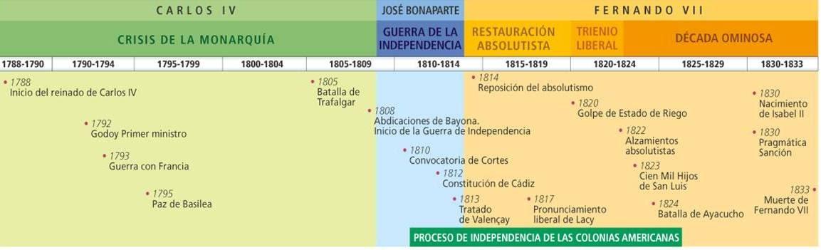 5 La Crisis Del Antiguo Régimen 1788 1833 Algargos Web Resumen De Arte Historia Y Geografía
