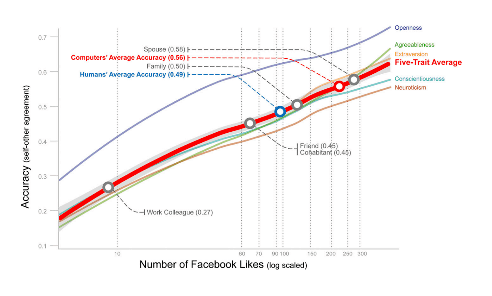 Facebook activity data alone knows more about our psychology than family, friends or even better than your significant other