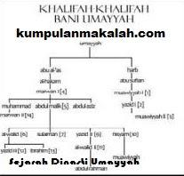 Sejarah Dinasti Bani Umayyah