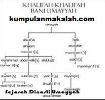 Memahami Secara Lengkap Sejarah Dinasti Bani Umayyah