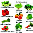 Nutritional Facts: Percentages of Food Substance in Some Common Foods ~ Health Scholar