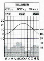 климатограма