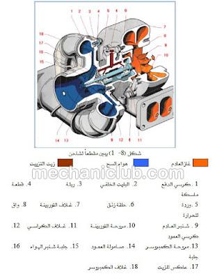 تحميل كتاب شاحن الهواء التيربو PDF Turbo