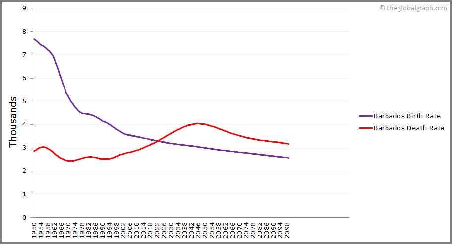 Barbados  Birth and Death Rate