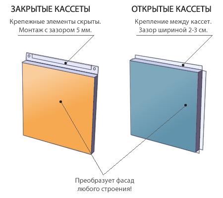 Металлокассета открытого / закрытого типа 0,7мм (RAL)
