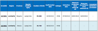 http://www.izsvenezie.com/documents/reference-laboratories/avian-influenza/italy-updates/HPAI/2018-1/italy-outbreaks.pdf