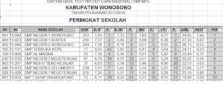 Hasil TO 1 Ujian Nasional 2015/2016 Kabupaten Wonosobo, MKKS SMP Kabupaten Wonosobo img