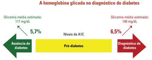 diagnóstico a1c de diabetes