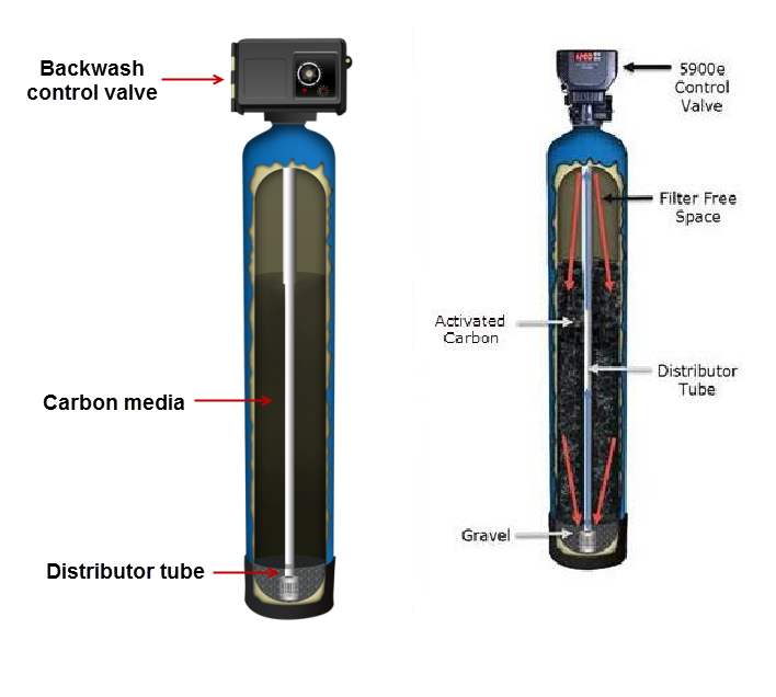 Clean Well Water Report: How Can I Tell How Much Filter