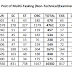 SSC MTS 2016 Vacancies Increased to 10302, Download Official PDF