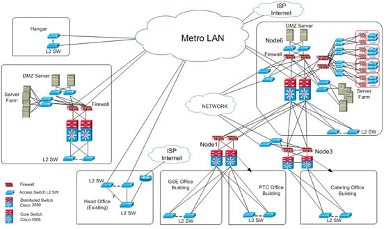 Visio Network Stencils Cisco Networking Center