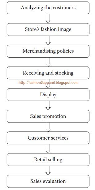 apparel retail merchandising process - Job Description For Merchandiser