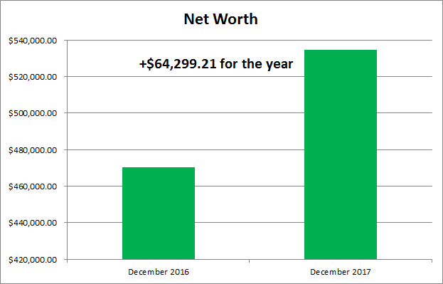 Net Worth | Balance Sheet