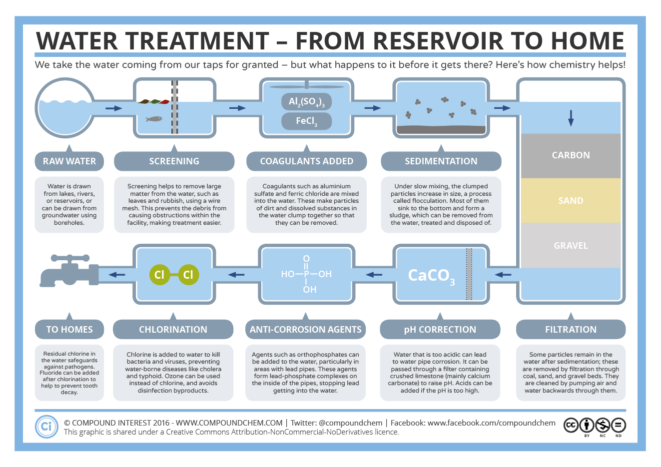 Brewtown Gumshoe Water Treatment From Reservoir To Home