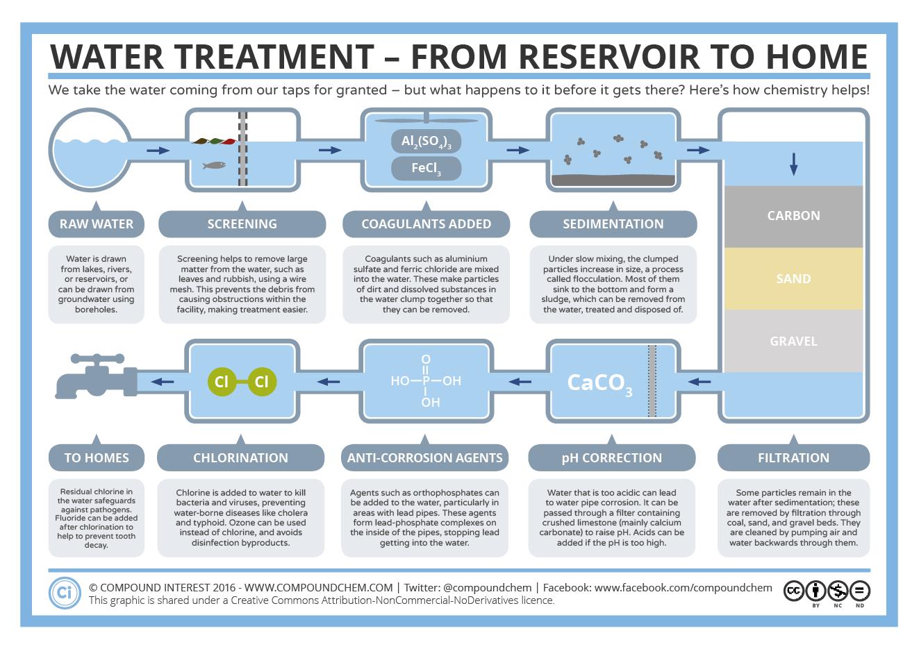 Brewtown Gumshoe Water Treatment