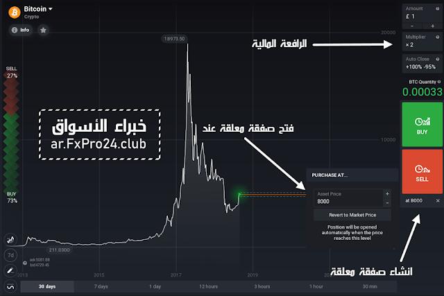 شرح شراء وبيع بيتكوين Bitcoin في IQ Option