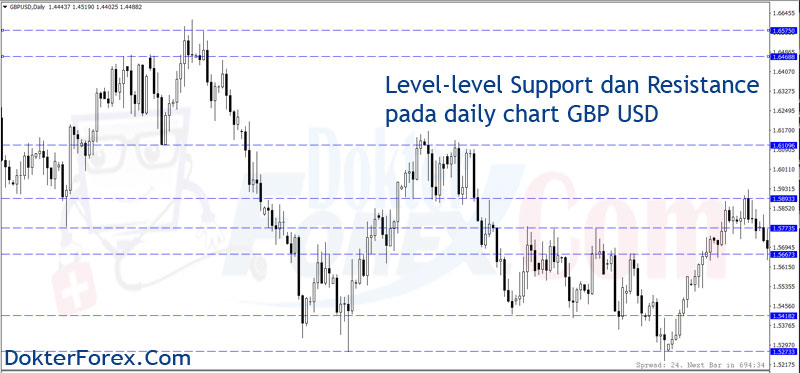 Level-level Support Resistance