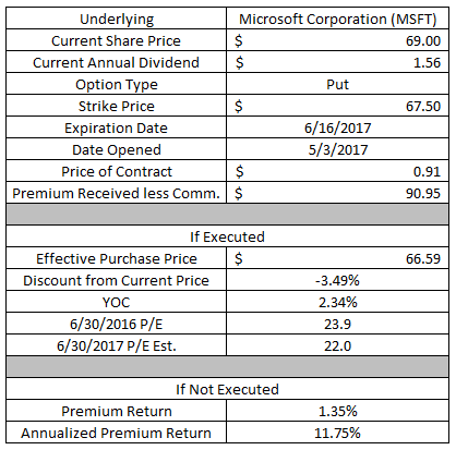dividend growth investing, income investing, option strategy, put option