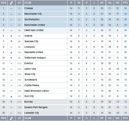 Sports News Barclays Premier League 2014 2015 Point Table