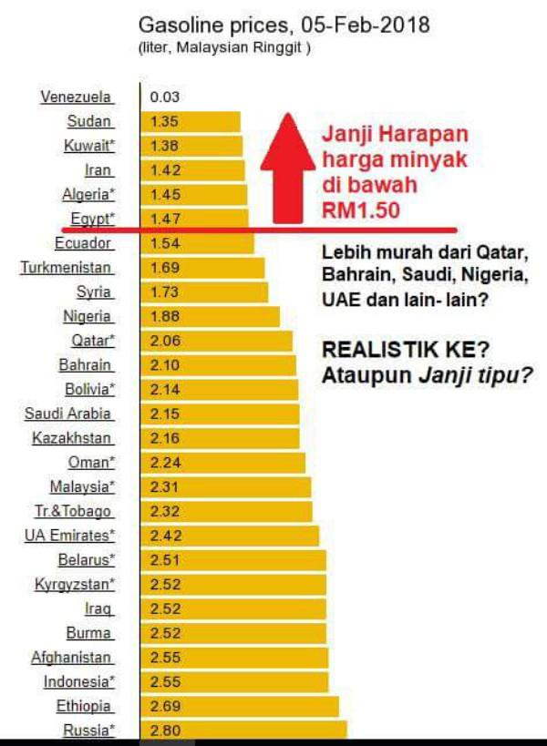 Janji air liur Pakatan Harapan stabilkan harga minyak lebih murah dari negara pengeluar minyak terbesar dunia