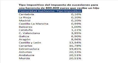 IMPUESTO DE SUCESIONES POR COMUNIDADES AUTONOMAS