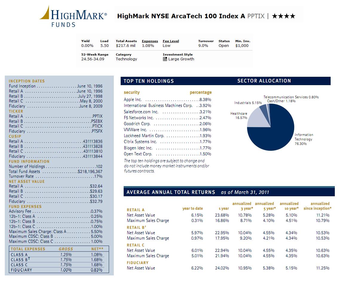Tegnologie sektor indeks fondse / Nepali Roepie wisselkoers