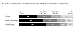 Haushaltseinkommen ist bei Nichtwählern geringer als bei Wählern