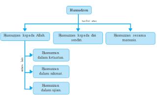 pengertian dan macam-macam husnudzon