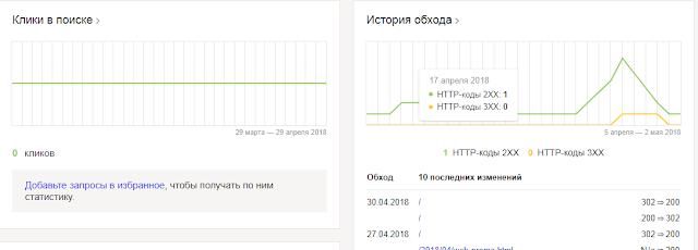Статистика кликов