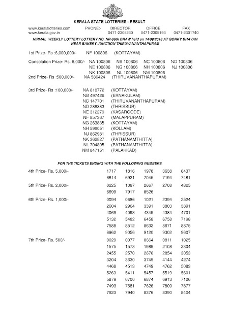 Kerala lottery official result, Nirmal lotterynr-86  official result part-1, Official kerala lottery reullt of Nirmal NR-86 published on 14-09-2018, Kerala lottery result official copy from kerala lottery department, Nirmal nr86 official result part1 , Official Result nirmal-86 part 1 kerala lottery draw video tamil, kerala lottery winning, kerala lottery winning tips, kerala lottery winning tricks in tamil, kerala lottery winners, kerala lottery winning tricks malayalam, kerala lottery winwin, keralalotteryresult publishing up to date results all lotteries, kerala lottery,